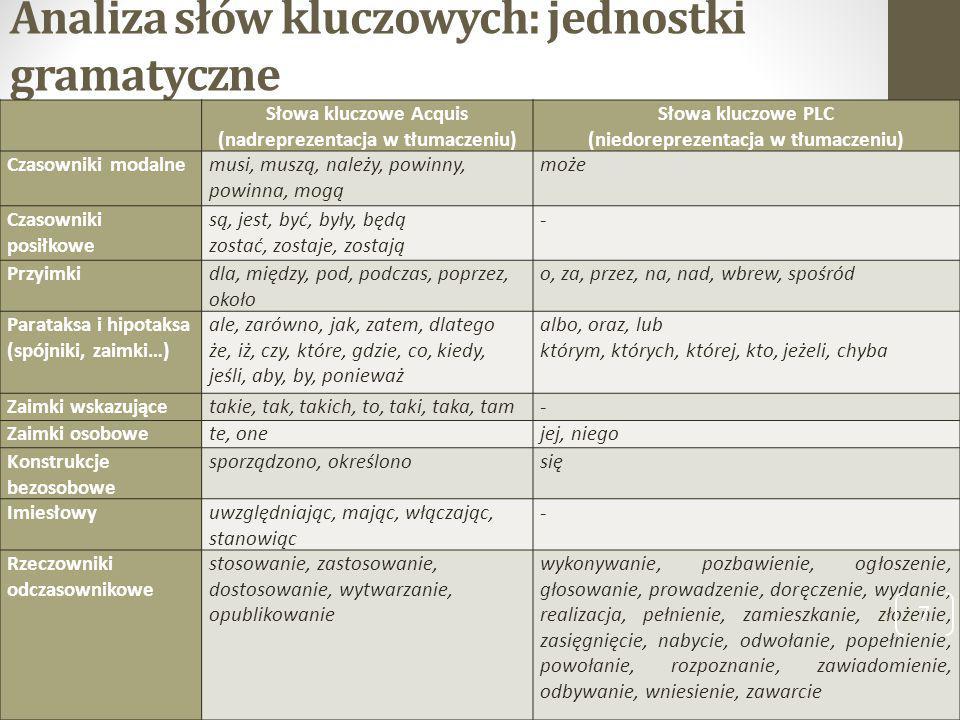 Analiza słów kluczowych: jednostki gramatyczne
