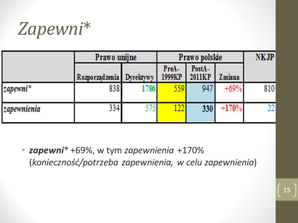 Zapewni* zapewni* +69%, w tym zapewnienia +170% (konieczność/potrzeba zapewnienia, w celu zapewnienia)