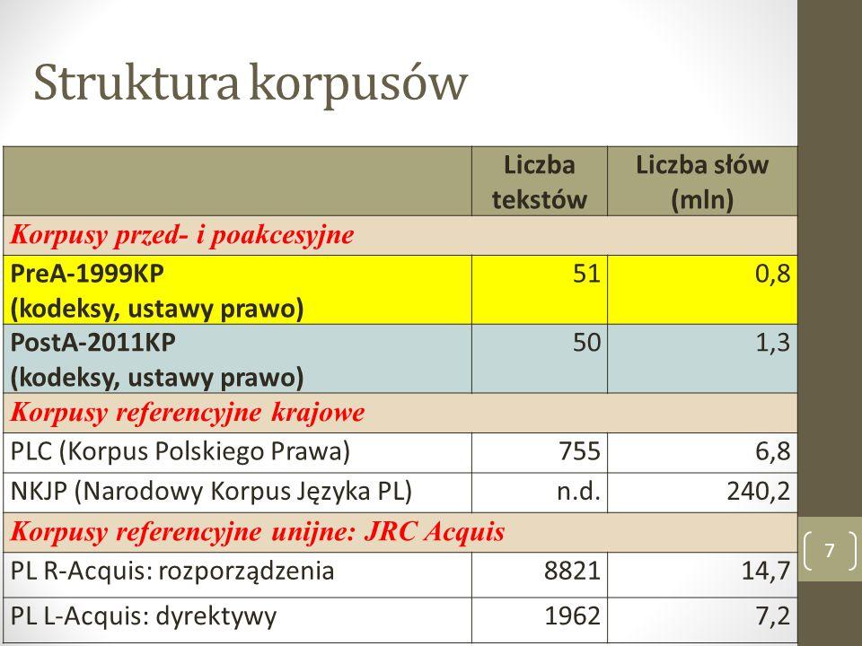 Struktura korpusów Liczba tekstów Liczba słów (mln)
