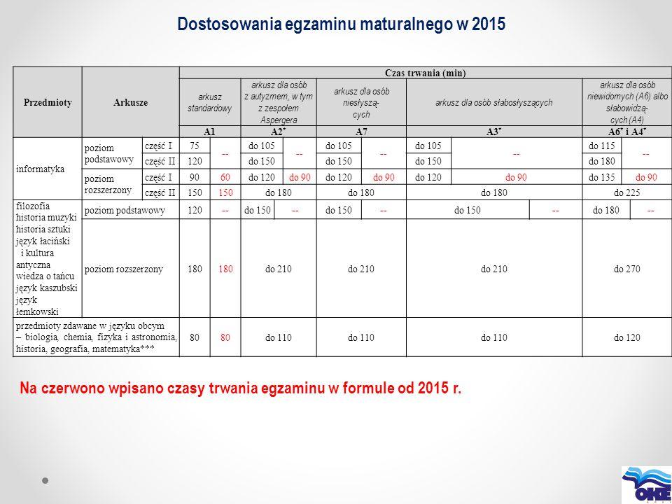 Dostosowania egzaminu maturalnego w 2015