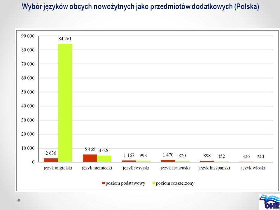 Wybór języków obcych nowożytnych jako przedmiotów dodatkowych (Polska)
