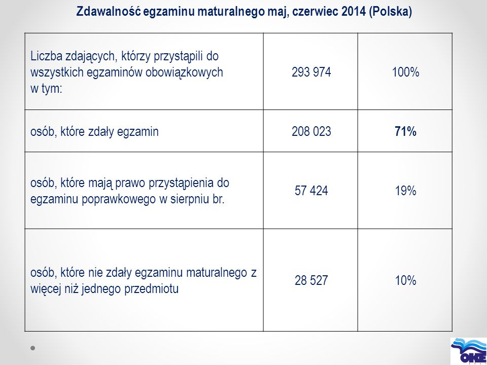 Zdawalność egzaminu maturalnego maj, czerwiec 2014 (Polska)