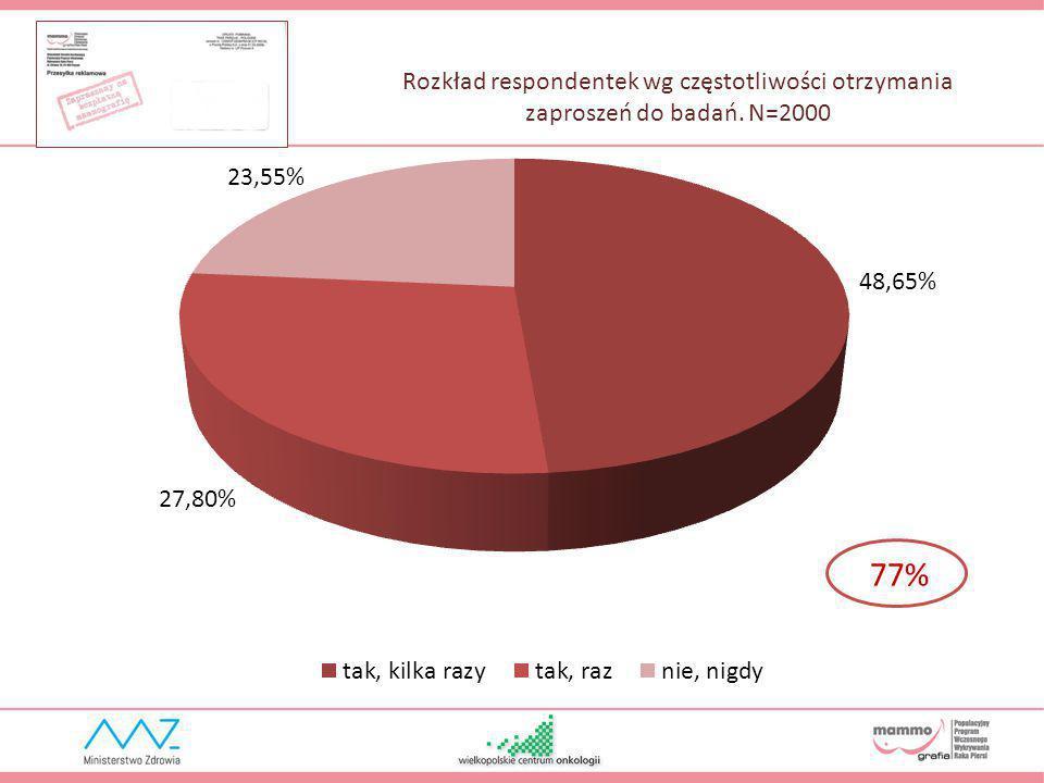 Rozkład respondentek wg częstotliwości otrzymania zaproszeń do badań