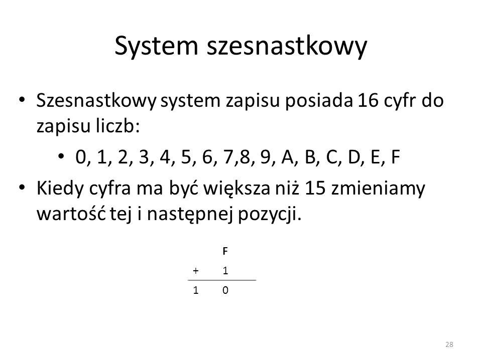System szesnastkowy Szesnastkowy system zapisu posiada 16 cyfr do zapisu liczb: 0, 1, 2, 3, 4, 5, 6, 7,8, 9, A, B, C, D, E, F.
