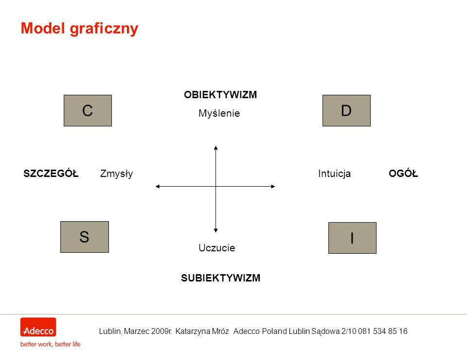 Model graficzny C D S I OBIEKTYWIZM Myślenie