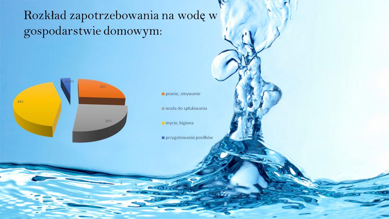 Rozkład zapotrzebowania na wodę w gospodarstwie domowym: