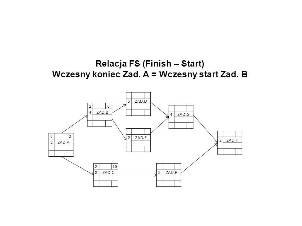 Relacja FS (Finish – Start)