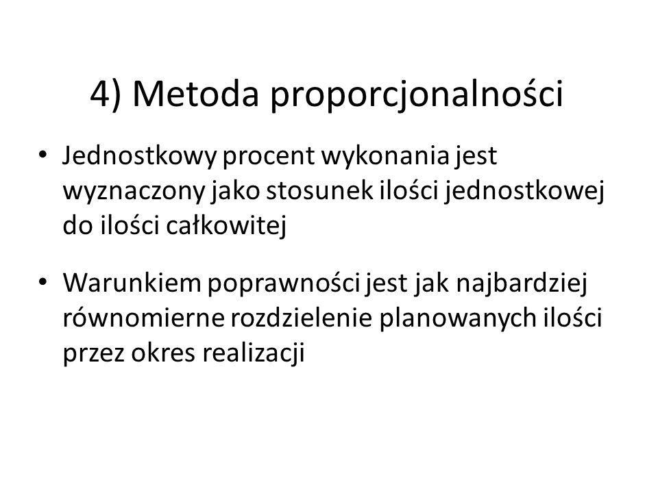 4) Metoda proporcjonalności