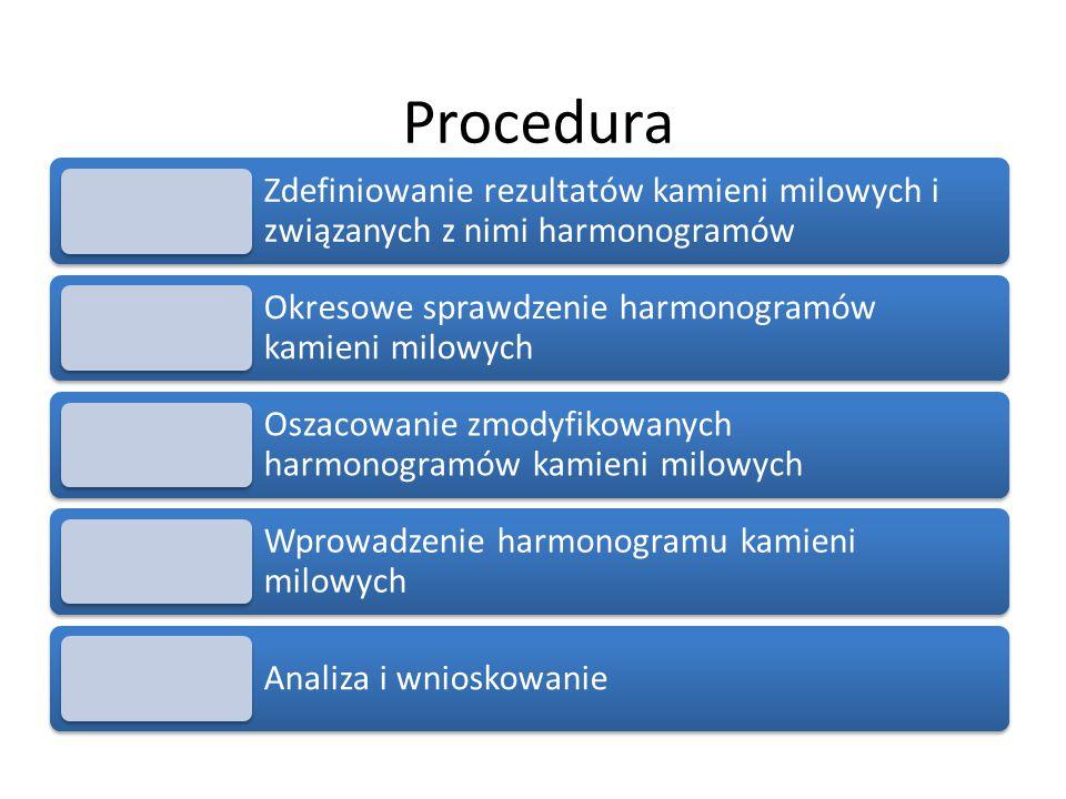 Procedura Zdefiniowanie rezultatów kamieni milowych i związanych z nimi harmonogramów. Okresowe sprawdzenie harmonogramów kamieni milowych.