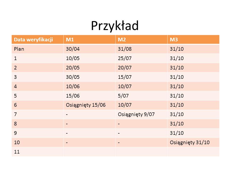 Przykład Data weryfikacji M1 M2 M3 Plan 30/04 31/08 31/10 1 10/05