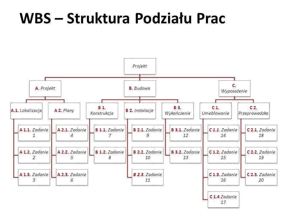WBS – Struktura Podziału Prac