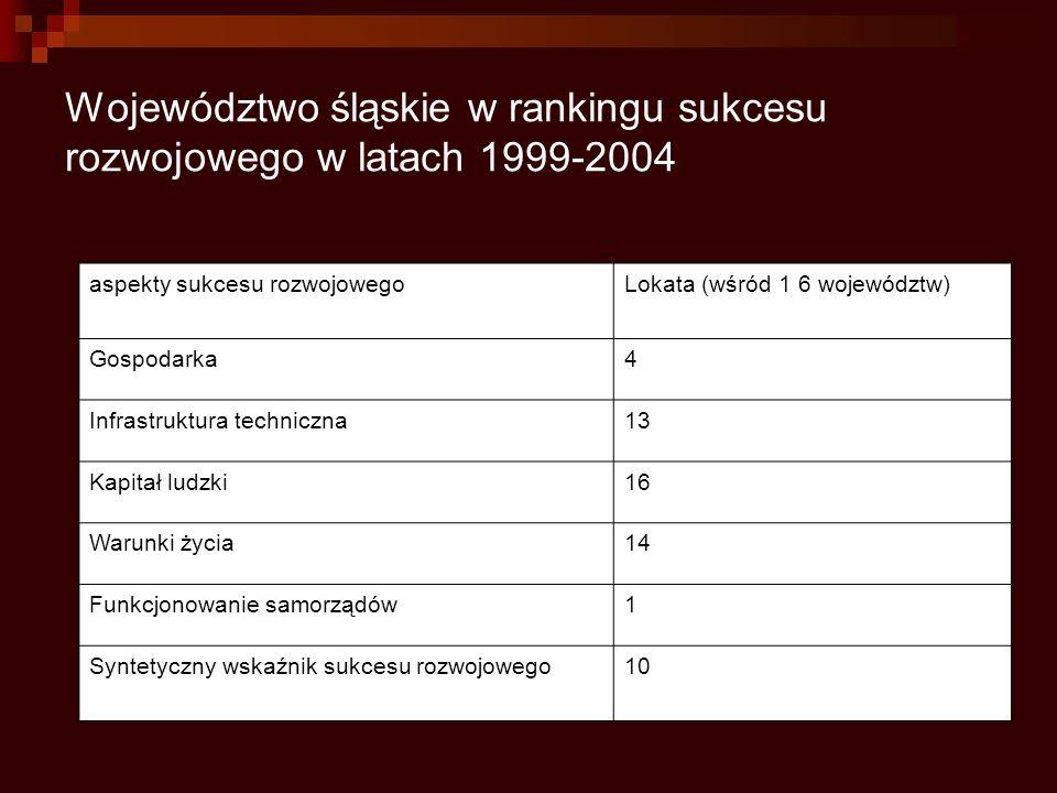 Województwo śląskie w rankingu sukcesu rozwojowego w latach 1999-2004