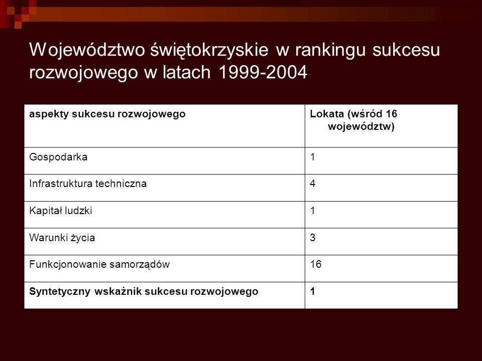 Województwo świętokrzyskie w rankingu sukcesu rozwojowego w latach 1999-2004