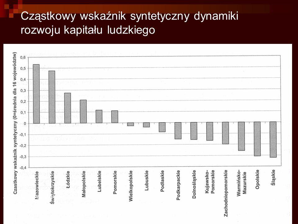 Cząstkowy wskaźnik syntetyczny dynamiki rozwoju kapitału ludzkiego