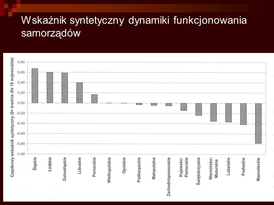 Wskaźnik syntetyczny dynamiki funkcjonowania samorządów