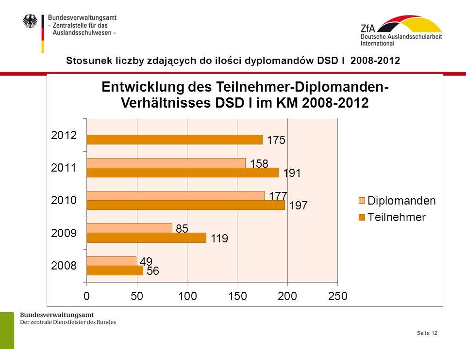 Stosunek liczby zdających do ilości dyplomandów DSD I 2008-2012