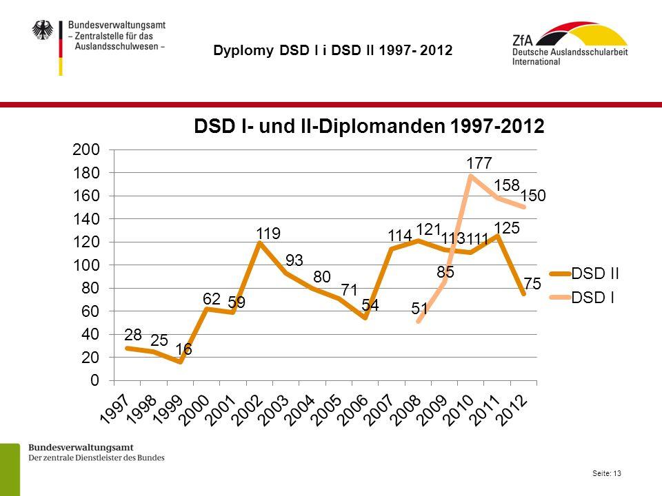 Dyplomy DSD I i DSD II 1997- 2012