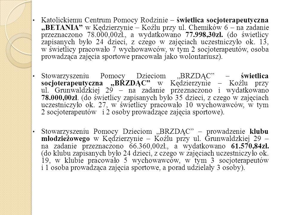"""Katolickiemu Centrum Pomocy Rodzinie – świetlica socjoterapeutyczna """"BETANIA w Kędzierzynie – Koźlu przy ul. Chemików 6 – na zadanie przeznaczono 78.000,00zł., a wydatkowano 77.998,30zł. (do świetlicy zapisanych było 24 dzieci, z czego w zajęciach uczestniczyło ok. 13, w świetlicy pracowało 7 wychowawców, w tym 2 socjoterapeutów, osoba prowadząca zajęcia sportowe pracowała jako wolontariusz)."""