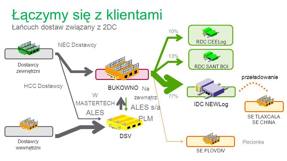 Łączymy się z klientami Łańcuch dostaw związany z 2DC