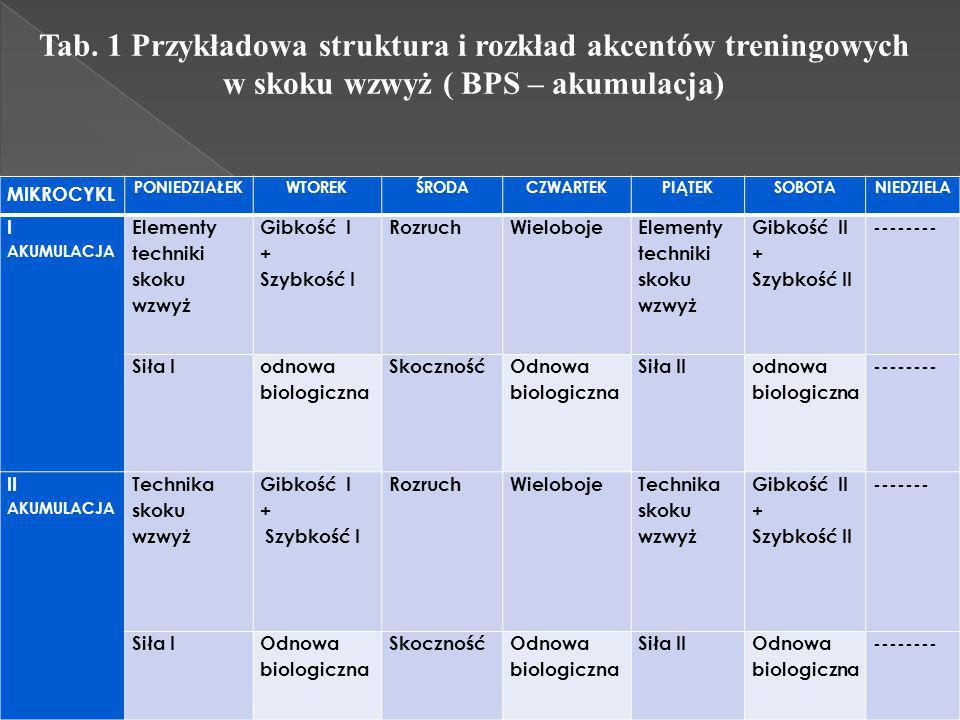Tab. 1 Przykładowa struktura i rozkład akcentów treningowych w skoku wzwyż ( BPS – akumulacja)