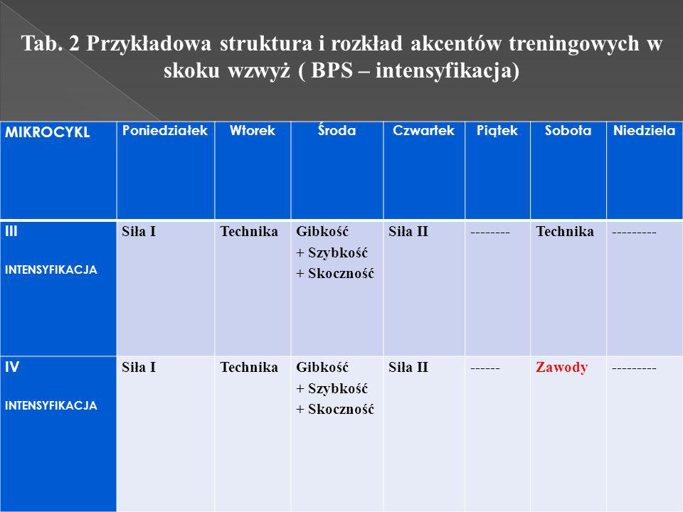 Tab. 2 Przykładowa struktura i rozkład akcentów treningowych w skoku wzwyż ( BPS – intensyfikacja)