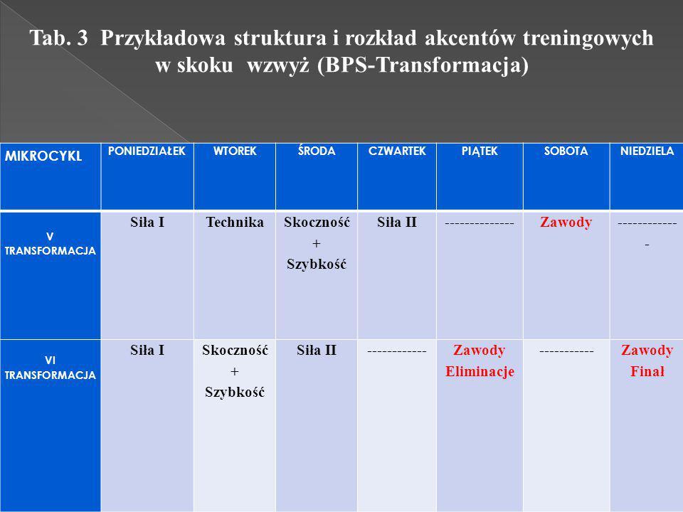 Tab. 3 Przykładowa struktura i rozkład akcentów treningowych w skoku wzwyż (BPS-Transformacja)