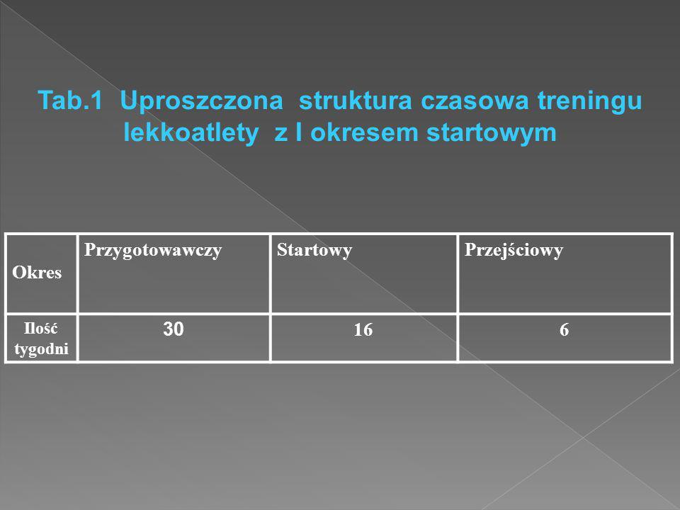 Tab.1 Uproszczona struktura czasowa treningu lekkoatlety z I okresem startowym