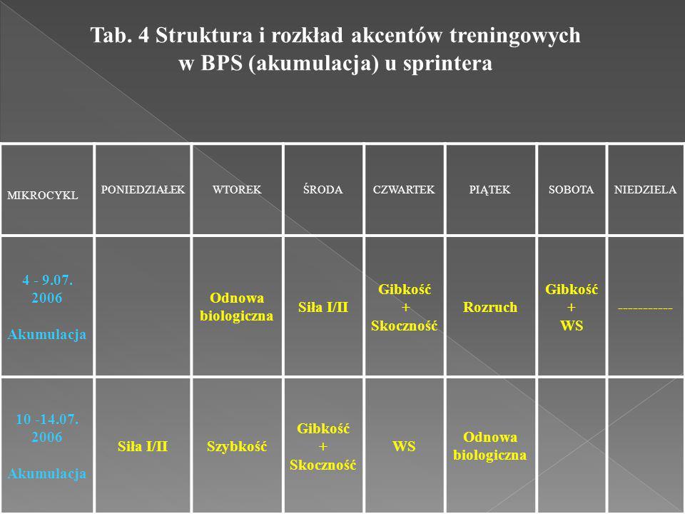 Tab. 4 Struktura i rozkład akcentów treningowych w BPS (akumulacja) u sprintera