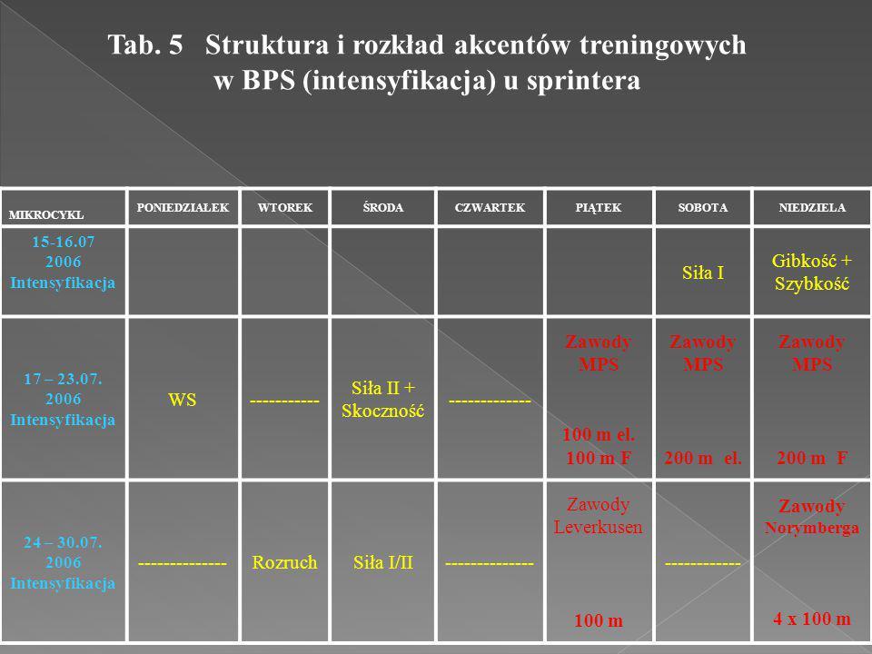 Tab. 5 Struktura i rozkład akcentów treningowych