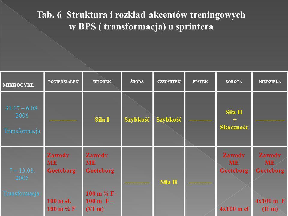 Tab. 6 Struktura i rozkład akcentów treningowych