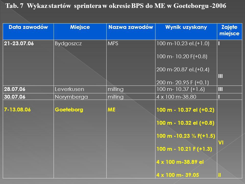 Tab. 7 Wykaz startów sprintera w okresie BPS do ME w Goeteborgu -2006