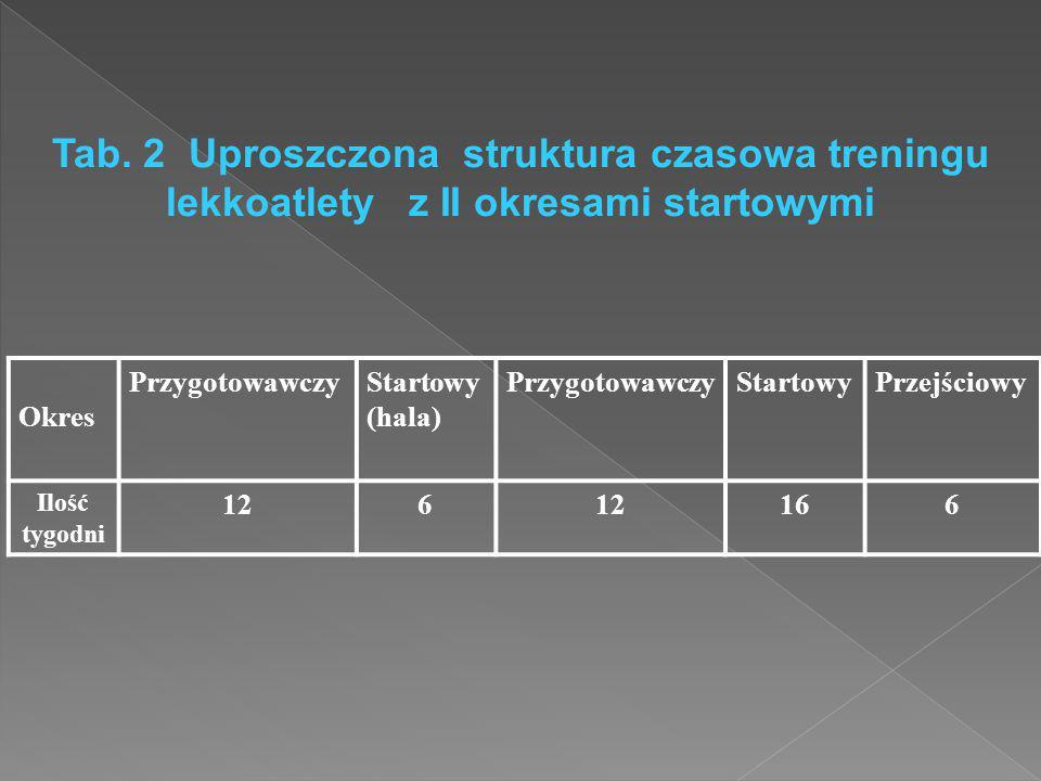 Tab. 2 Uproszczona struktura czasowa treningu lekkoatlety z II okresami startowymi