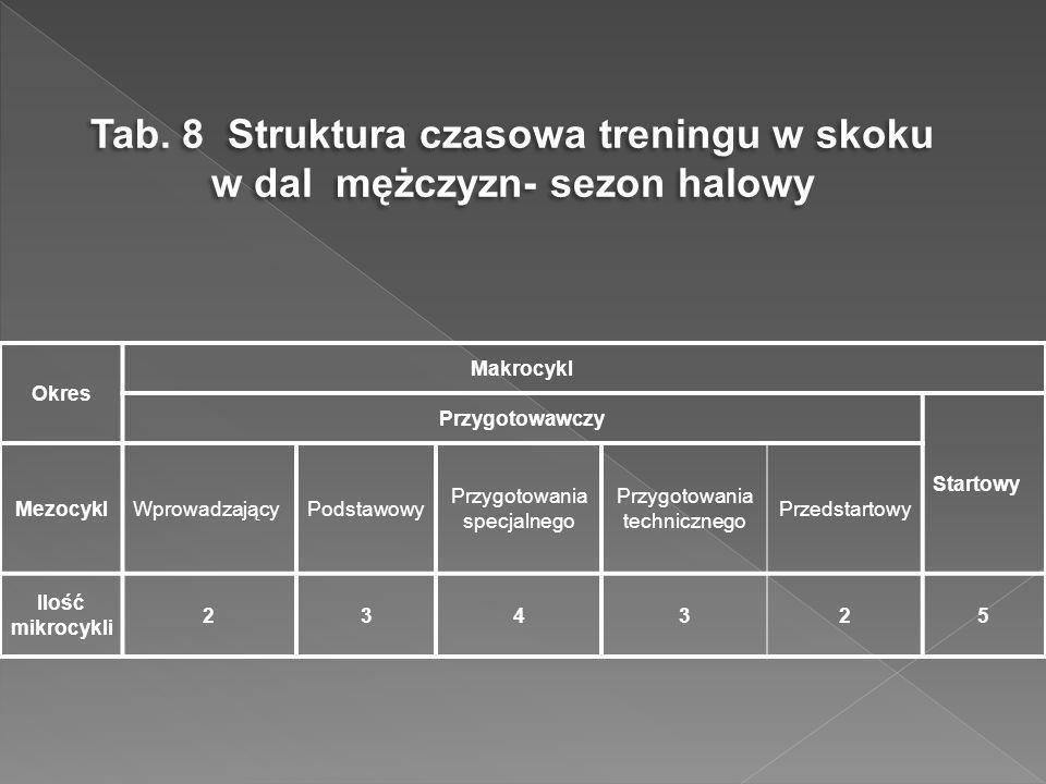 Tab. 8 Struktura czasowa treningu w skoku w dal mężczyzn- sezon halowy