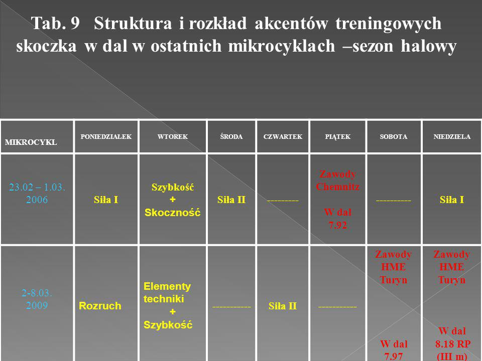 Tab. 9 Struktura i rozkład akcentów treningowych skoczka w dal w ostatnich mikrocyklach –sezon halowy