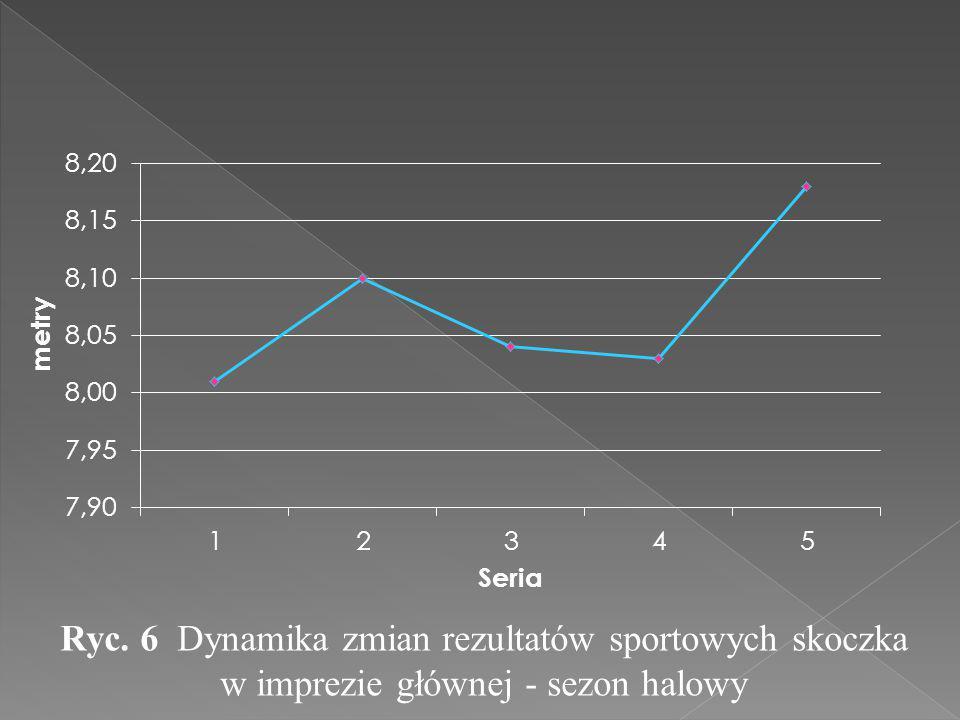 Ryc. 6 Dynamika zmian rezultatów sportowych skoczka w imprezie głównej - sezon halowy