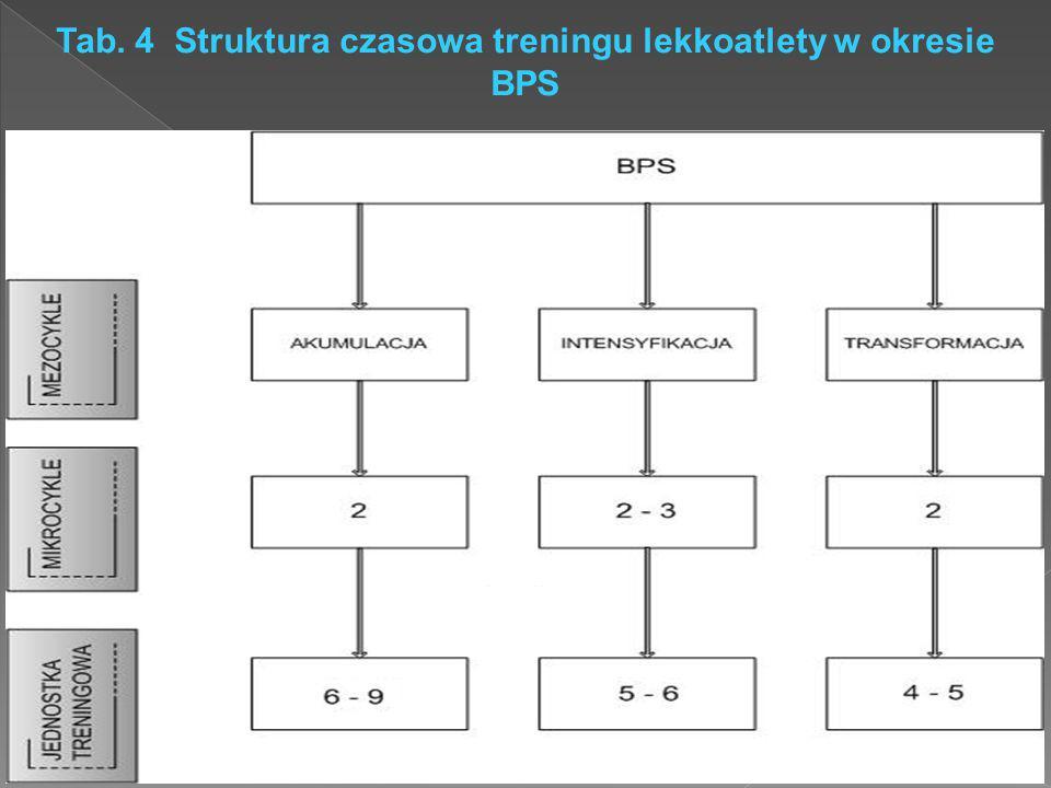 Tab. 4 Struktura czasowa treningu lekkoatlety w okresie BPS