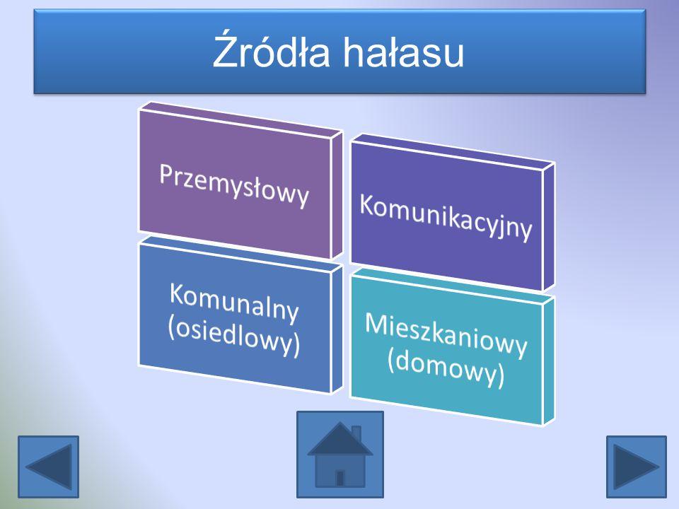 Źródła hałasu Przemysłowy Komunikacyjny Komunalny (osiedlowy)