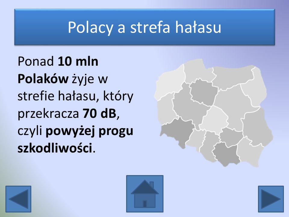 Polacy a strefa hałasu Ponad 10 mln Polaków żyje w strefie hałasu, który przekracza 70 dB, czyli powyżej progu szkodliwości.