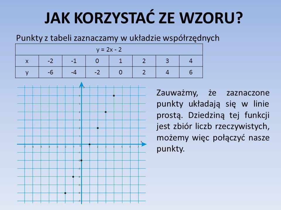 JAK KORZYSTAĆ ZE WZORU Punkty z tabeli zaznaczamy w układzie współrzędnych. y = 2x - 2. x. -2. -1.
