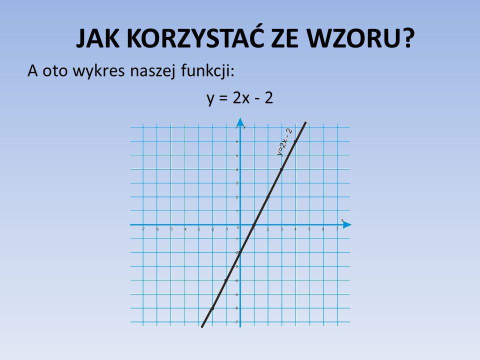 JAK KORZYSTAĆ ZE WZORU A oto wykres naszej funkcji: y = 2x - 2
