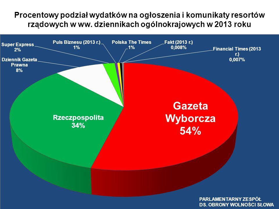 Procentowy podział wydatków na ogłoszenia i komunikaty resortów rządowych w ww. dziennikach ogólnokrajowych w 2013 roku