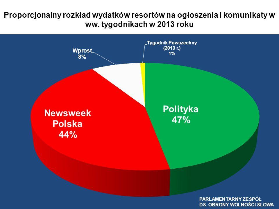 Proporcjonalny rozkład wydatków resortów na ogłoszenia i komunikaty w ww. tygodnikach w 2013 roku