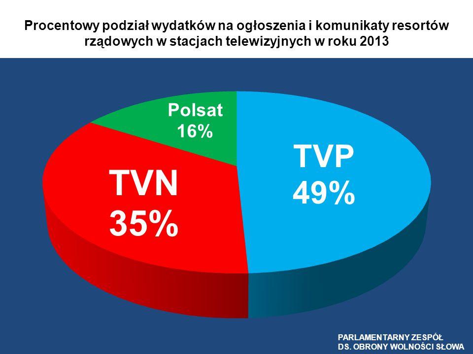 Procentowy podział wydatków na ogłoszenia i komunikaty resortów rządowych w stacjach telewizyjnych w roku 2013