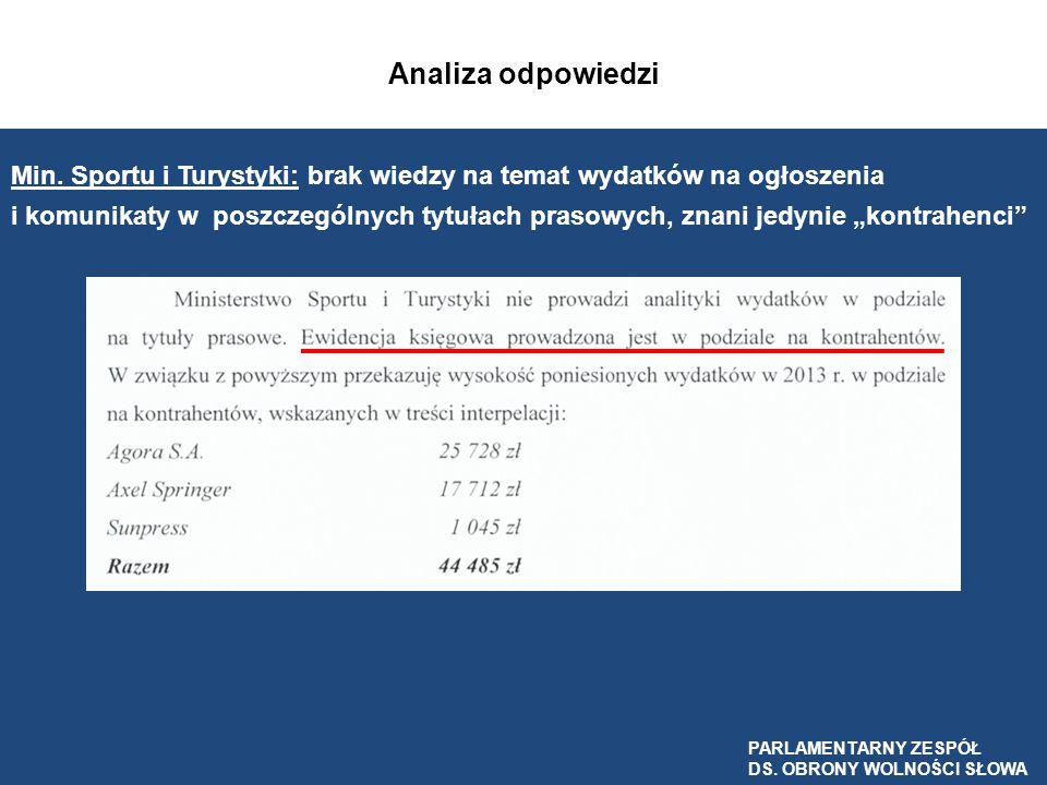 Analiza odpowiedzi Min. Sportu i Turystyki: brak wiedzy na temat wydatków na ogłoszenia.