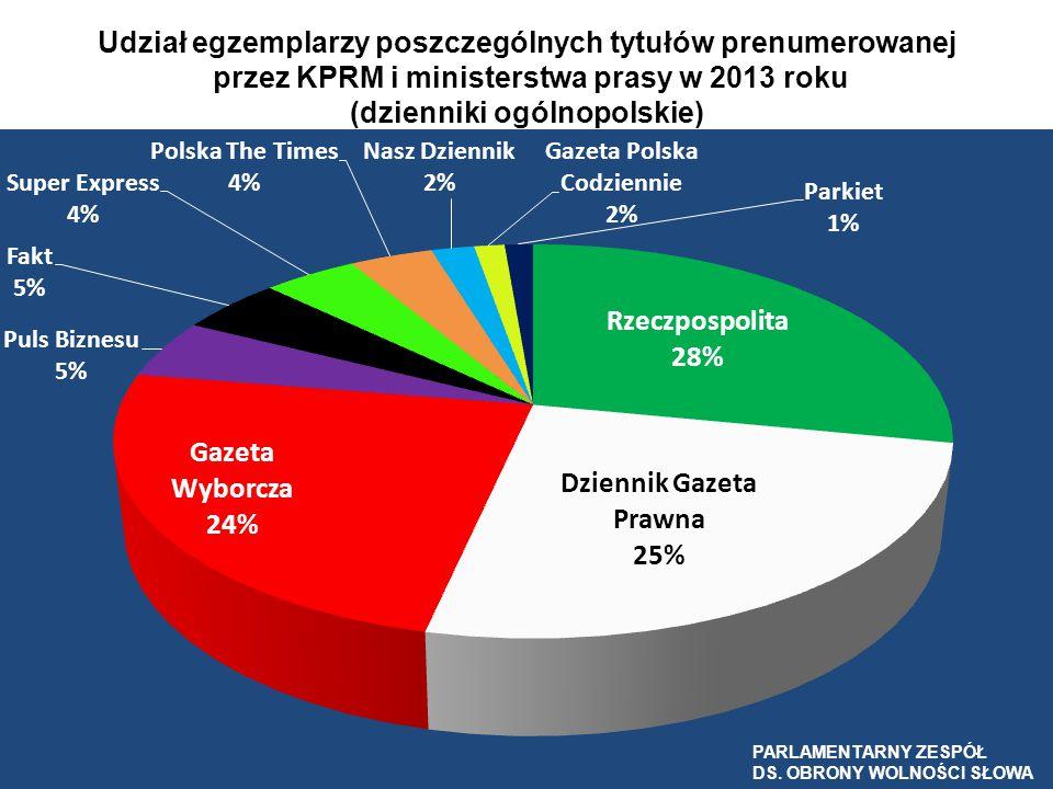 Udział egzemplarzy poszczególnych tytułów prenumerowanej przez KPRM i ministerstwa prasy w 2013 roku (dzienniki ogólnopolskie)