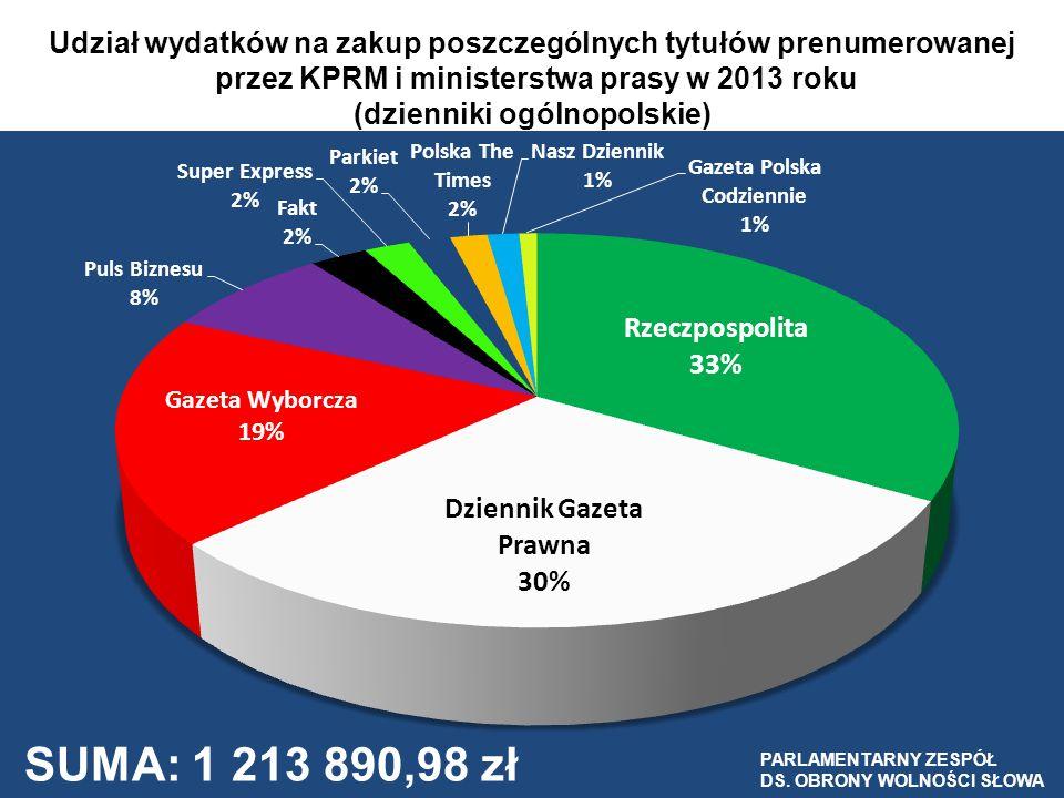 Udział wydatków na zakup poszczególnych tytułów prenumerowanej przez KPRM i ministerstwa prasy w 2013 roku (dzienniki ogólnopolskie)