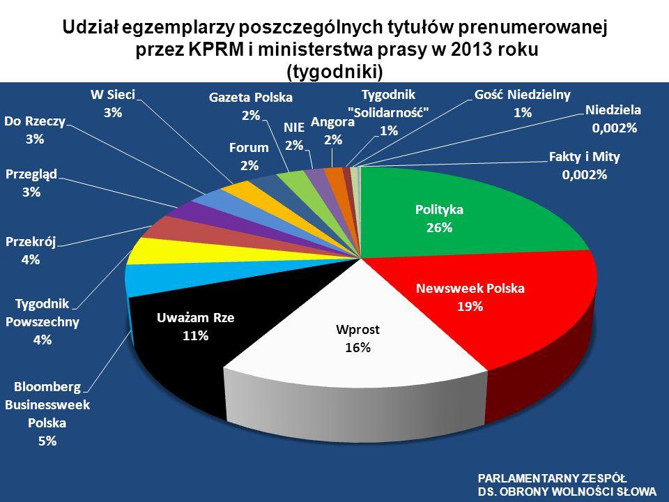 Udział egzemplarzy poszczególnych tytułów prenumerowanej przez KPRM i ministerstwa prasy w 2013 roku (tygodniki)