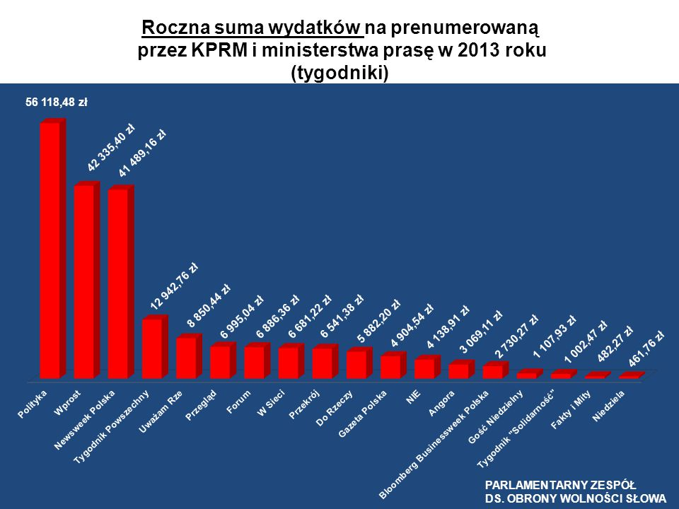 Roczna suma wydatków na prenumerowaną przez KPRM i ministerstwa prasę w 2013 roku (tygodniki)