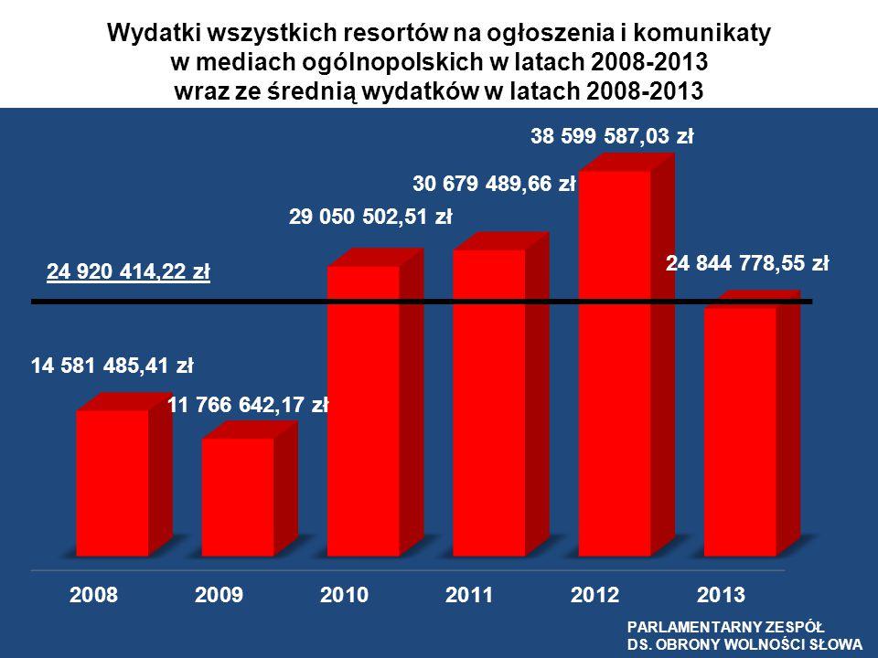 Wydatki wszystkich resortów na ogłoszenia i komunikaty w mediach ogólnopolskich w latach 2008-2013 wraz ze średnią wydatków w latach 2008-2013