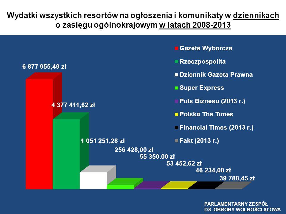 Wydatki wszystkich resortów na ogłoszenia i komunikaty w dziennikach o zasięgu ogólnokrajowym w latach 2008-2013